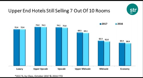 Webinar Clip: Why it's going to be difficult to increase occupancy rates in 2018