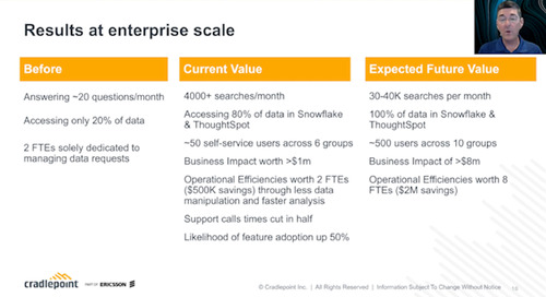 Seizing the Customer Data Opportunity at Cradlepoint with ThoughtSpot and Snowflake