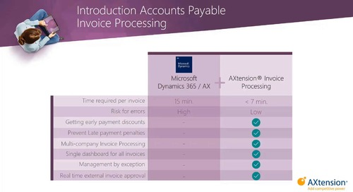 AP Invoice Processing and Document Management for D365 for Finance and Operations by AXtension