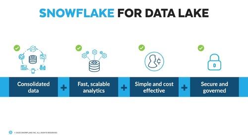 Data Lake on Snowflake