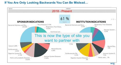 Portfolio Based Data-Driven Site Selection