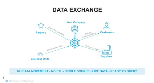 Data Sharing Overview - Snowflake Partners