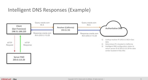 Cloud Based DNS: 5 Reasons to Make the Move