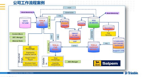 Tekla 软件在Offshore海洋平台结构中的应用
