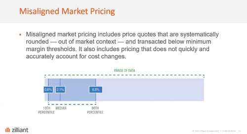 2020 Global B2B Benchmarks: The Hidden Costs of Ineffective and Inefficient Pricing (with Copperberg)