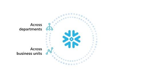 Snowflake Data Exchange dla Bezpiecznego Udostępniania Danych