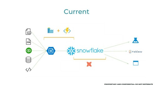 Snowflake Office Hours - Collaborative Imaging