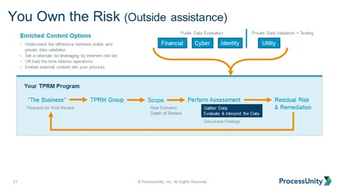 Webinar Replay: How Will Third Party Operating Models Evolve