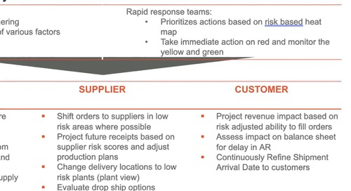 COVID-19 App Customer Risk