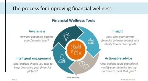 On-Demand Webinar: Winning Customers with Digital Financial Wellness Tools and Insights
