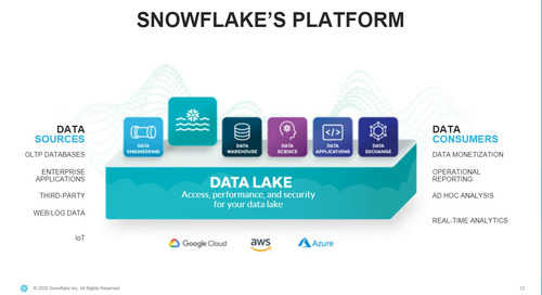 Combining Your Data Warehouse and Data Lake in the Cloud - Snowflake as Your Data Lake