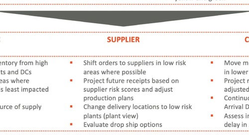 COVID-19 App Supplier Risk