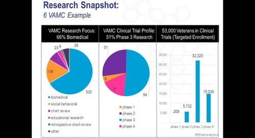 IRBNet and VA Medical Centers: A Powerful Partnership Made Even Easier