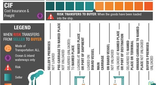 A buyer's guide to Incoterms