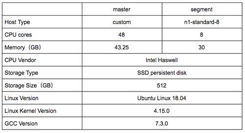 OLTP workload performance improvement in Greenplum 6