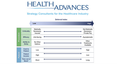 COVID-19 and the Medtech Industry: Procedure Deferral Index