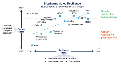 Biopharma Sales Resilience through Economic Recession