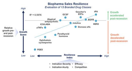 Biopharma Sales Resilience through Economic Recession