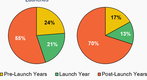 Launch Costs—Spend Wisely: Analysis by Order of Entry