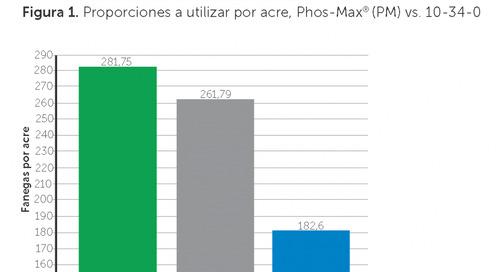 Huma Gro® Phos-Max® en maíz es 15 veces más efectivo que el fósforo convencional (10-34-0)