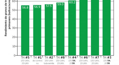PHOS-MAX® y SUPER NITRO® mejoran el rendimiento y la calidad del trigo de primavera