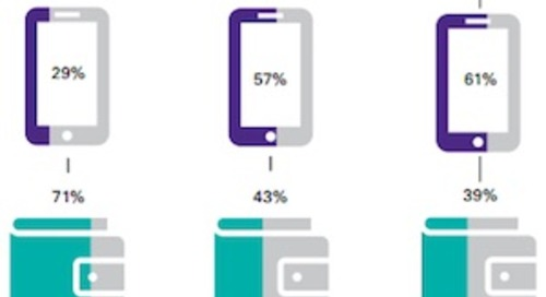 Would Consumers Rather Lose Their Phones or Their Wallets?