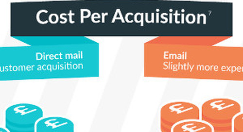 Head-to-Head: Direct Mail vs. Email [Infographic]