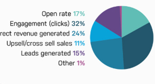 10 Performance Marketing Stats Marketers Should Know: Europe [Infographic]