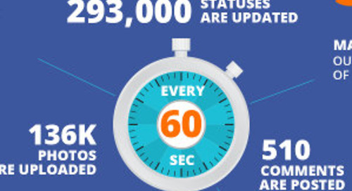Social Media Use by Generation [Infographic]
