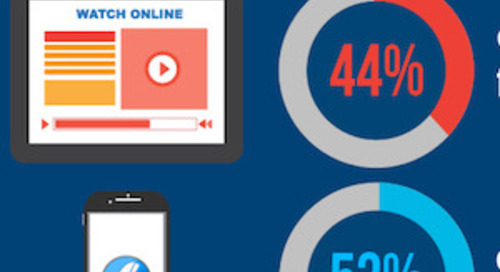 How to Use Product Videos to Boost E-Commerce Sales [Infographic]