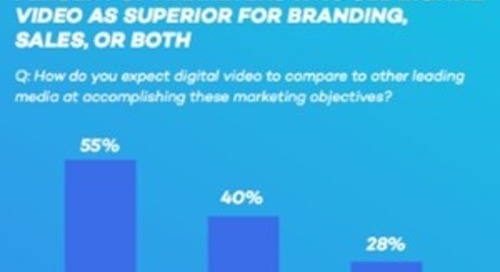 The Future of Video in Marketing: Proof That Video Can Drive Sales