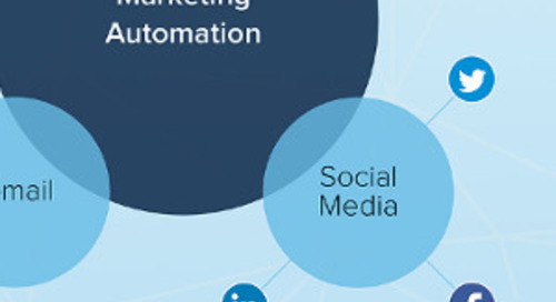 Why Social Media Is the Best Thing to Happen to Marketing Automation [Infographic]