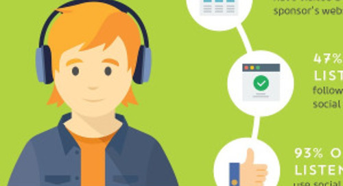 Marketing and Podcasts: What You Need to Know [Infographic]