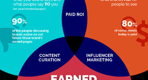 Owned, Paid, and Earned: The Social Media Trifecta [Infographic]