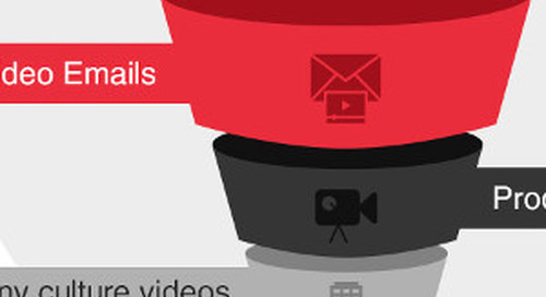Video Content and Its Role in the Marketing Funnel [Infographic]