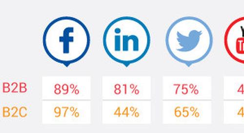 Trends in Social Media Marketing: B2B vs. B2C [Infographic]