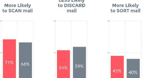 Five Direct Mail Myths About Millennials [Infographic]