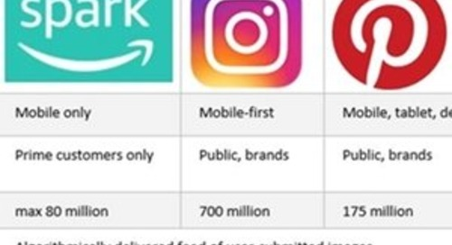 #SocialSkim: Facebook and Instagram Redesign, Amazon's Spark vs. Instagram and Pinterest: 10 Stories This Week