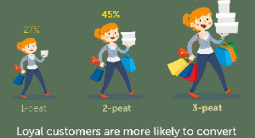 Is a Loyalty Rewards Program Right for Your Brand? [Infographic]