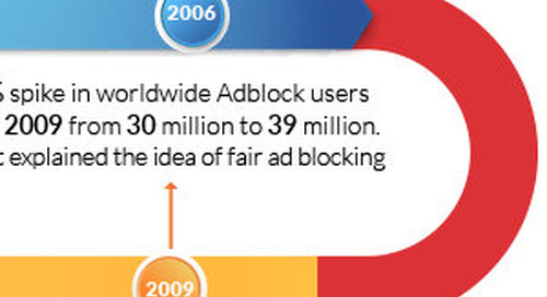 The Who, What, Where, When, Why, and How of Ad-Blocking [Infographic]
