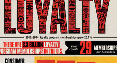 Is Brand Loyalty Dead? [Infographic]