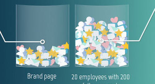 The Power of Employee Social Media Advocacy [Infographic]