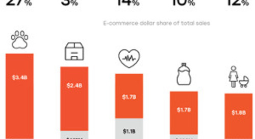 The State of E-Commerce in Fast-Moving Consumer Goods [Infographic]