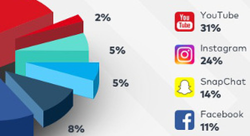 Top Nine Social Media Trend Predictions for 2018 [Infographic]