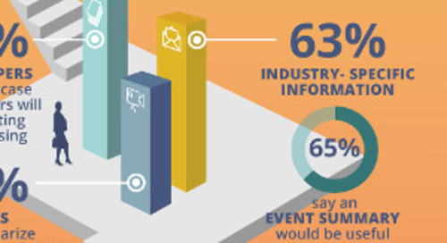 The Right Content at Your Events Makes All the Difference [Infographic]