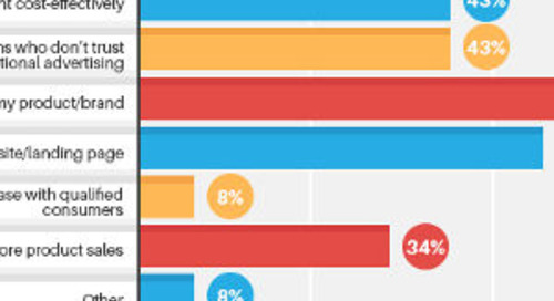 The Influencer Marketing Revolution: Macro Versus Micro Influencers [Infographic]