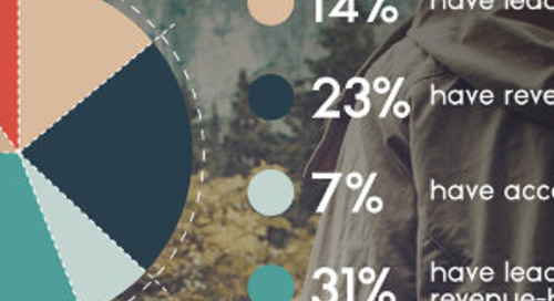 The State of Marketing Attribution and Measurement: Do You Measure Up? [Infographic]