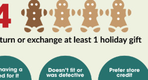 The Other Side of Retail: Post-Holiday Returns and Exchanges [Infographic]