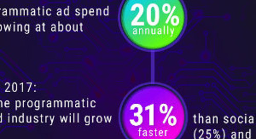 Programmatic Advertising: Benefits, Trends, and Solutions [Infographic]