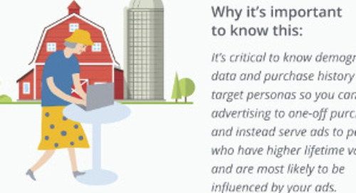 Six Key Questions to Ask Your Retargeting Provider [Infographic]